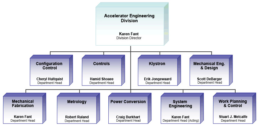 Mechanical Engineering Org Chart : Engineering controls in laboratory  ford
