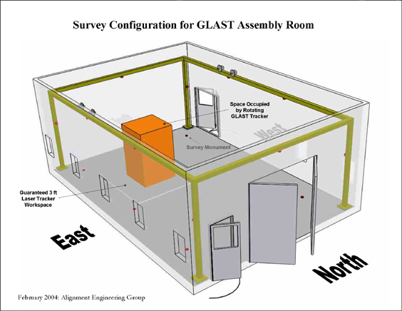 Survey Configuration for GLAST Assembly Room
