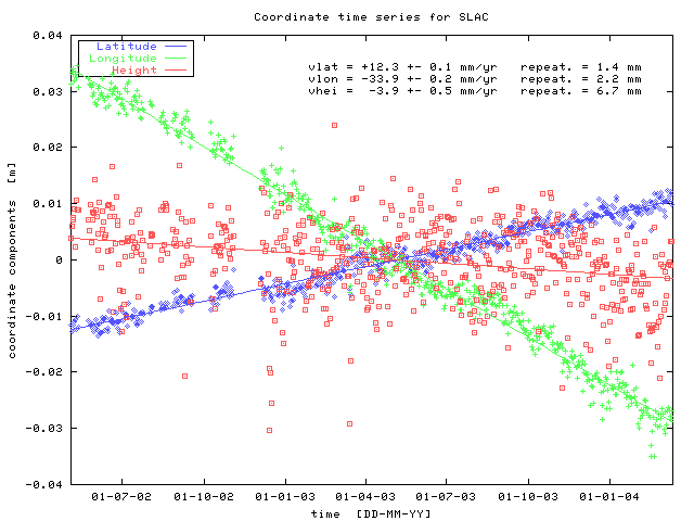 graph of coordinate time series for SLAC